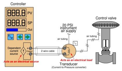 Controller Output Current Loop