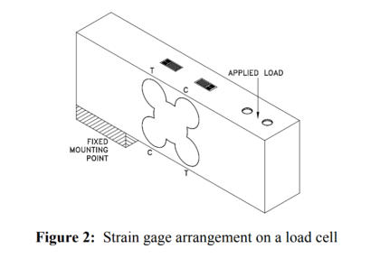 load cell construction
