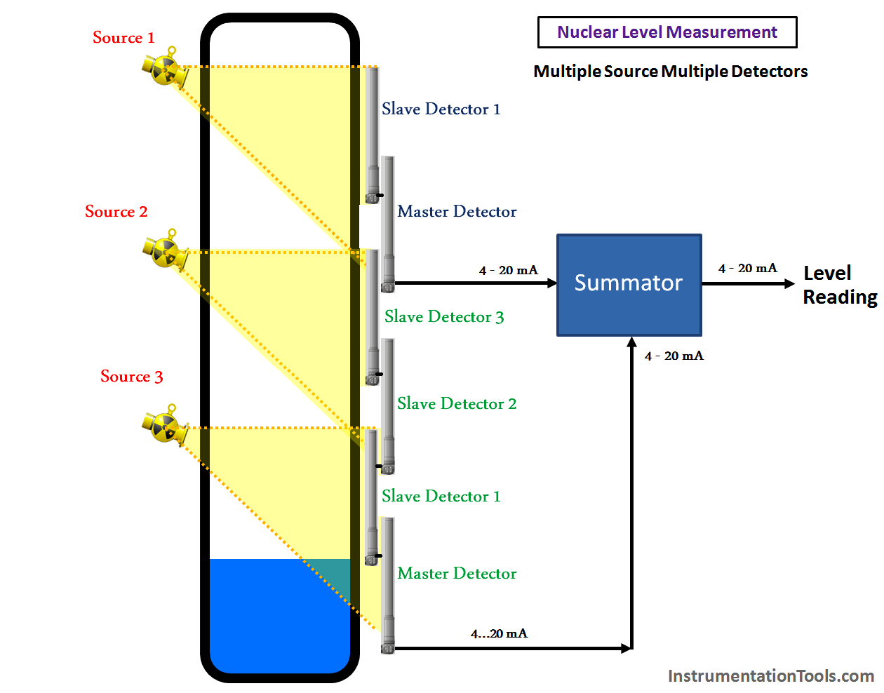 Nuclear Level Sensor using Master and Slave