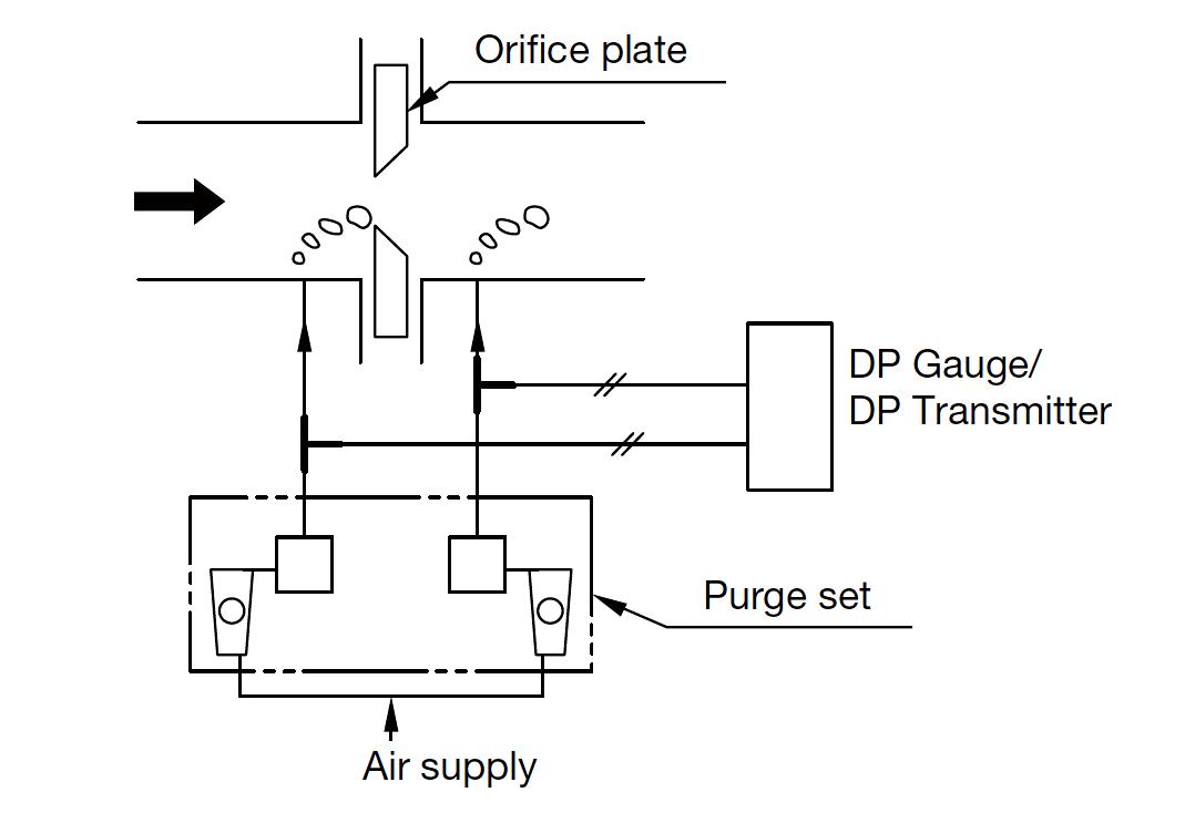 Orifice Plate Purging