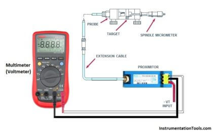 To check the characteristic of vibration probe