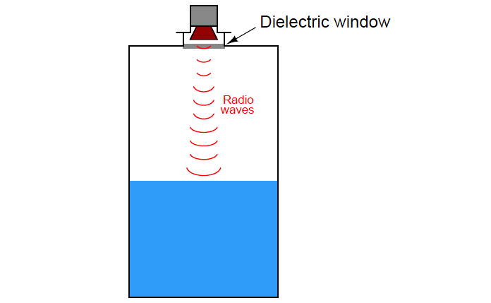 Non-contact radar level