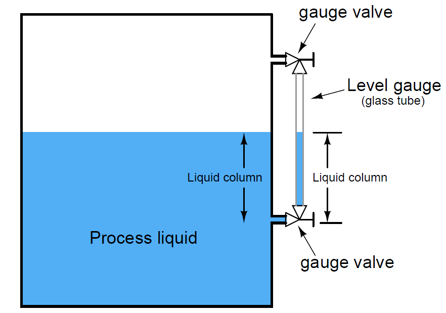 What is a level gauge