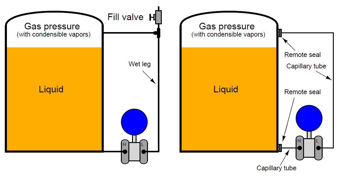 differential pressure transmitter with remote seals and capillary tubes filled with liquid