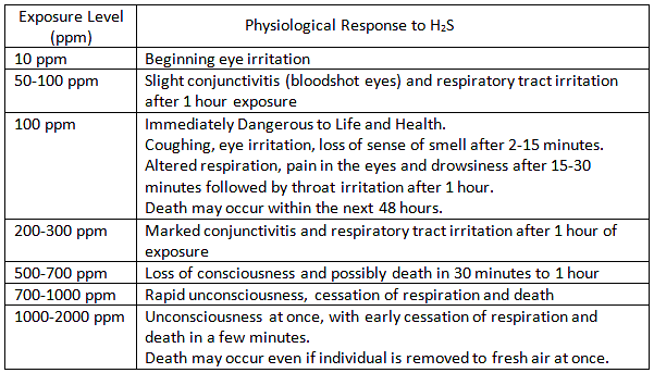 effects of H2S