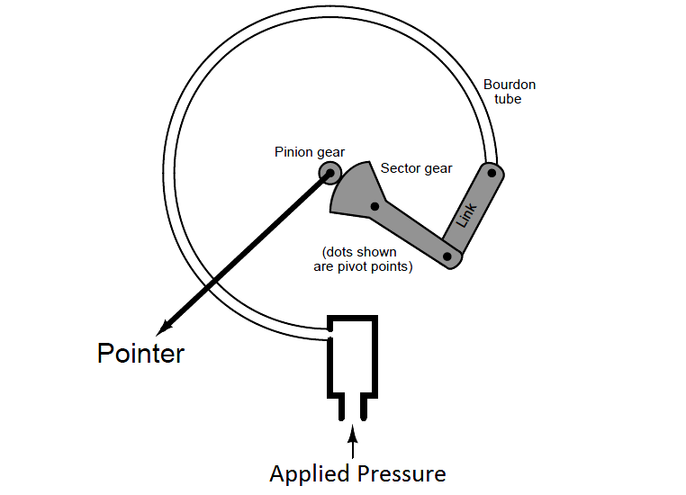 C-shaped bourdon tube pressure gauge