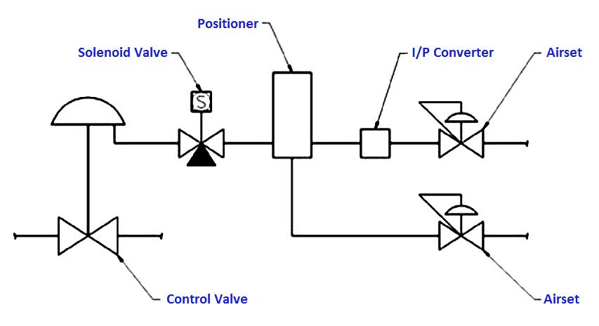 Dual Solenoid Valves on Control Valve