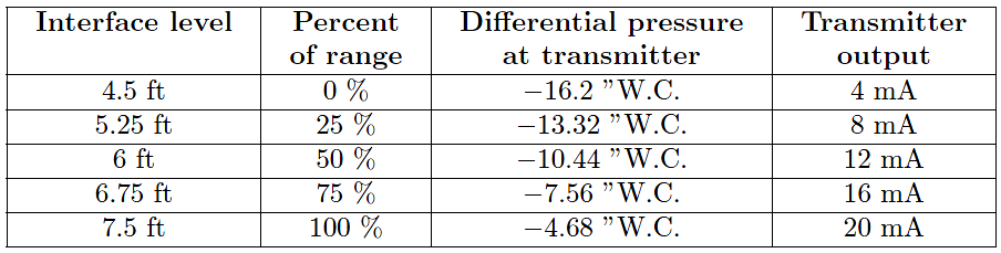interface level calculation
