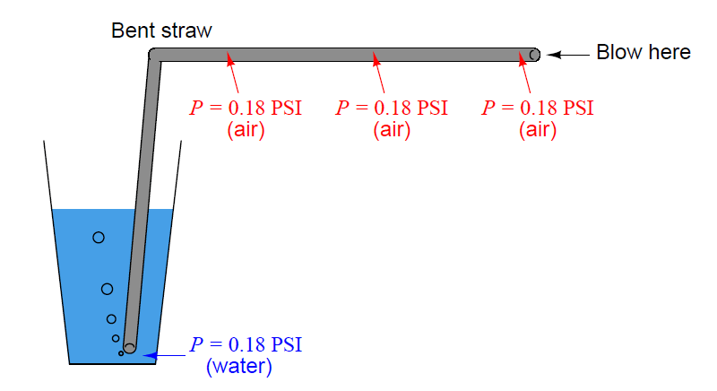 measure pressure at all points