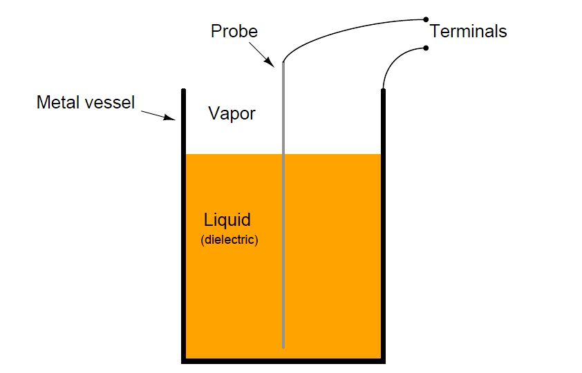 Capacitive Level Measurement Theory