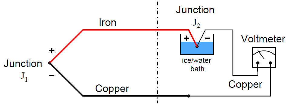 Thermocouple Reference Junction Compensation