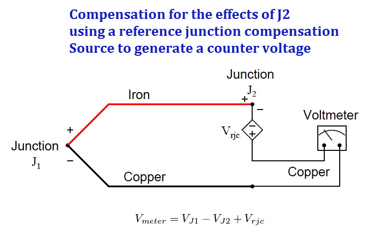 Thermocouple Software compensation