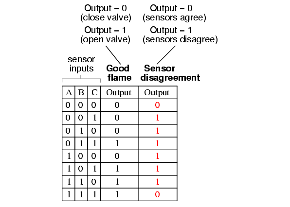 Two out of Three Logic Truth Table - 5