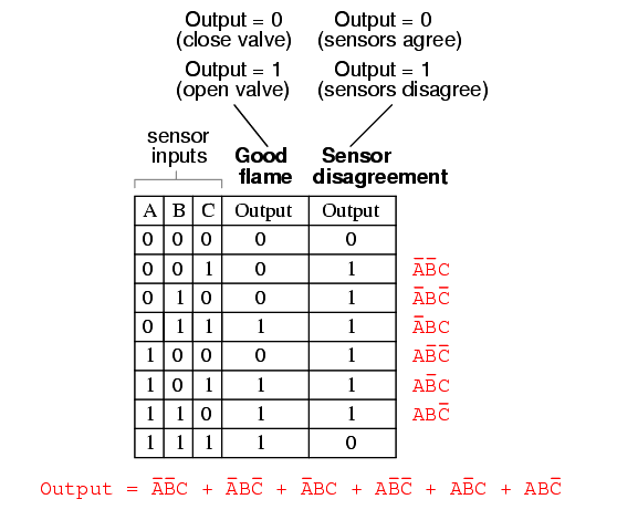 Two out of Three Logic Truth Table - 6