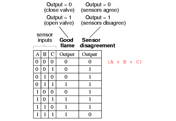 Two out of Three Logic Truth Table - 7