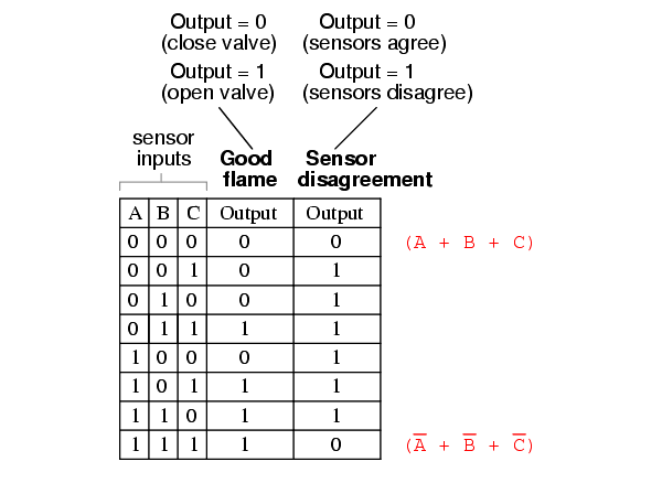 Two out of Three Logic Truth Table - 8
