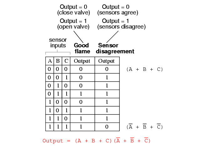Two out of Three Logic Truth Table - 9
