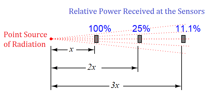 characteristic of non-contact pyrometers