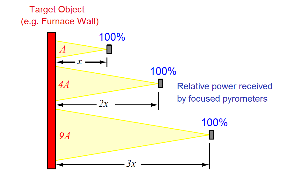 non-contact pyrometers distance calculation