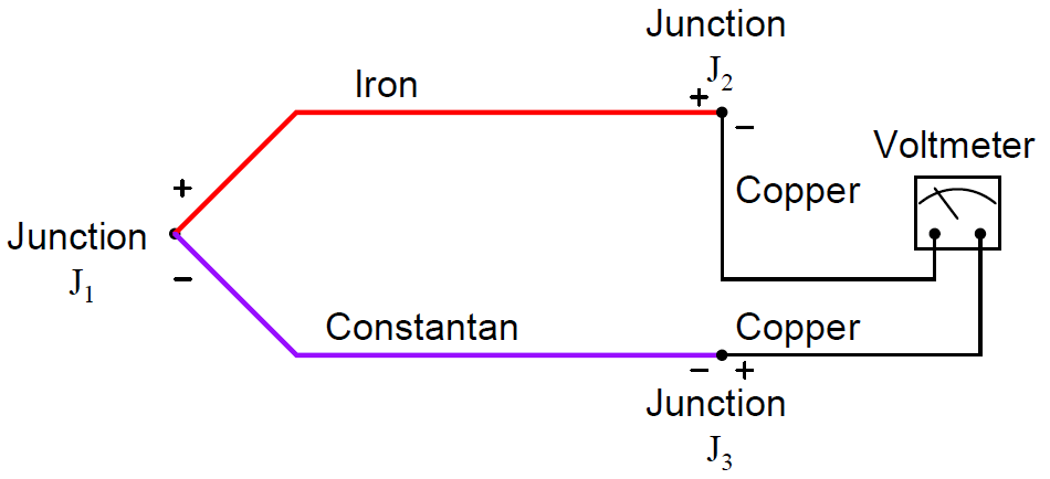two dissimilar-metal junctions