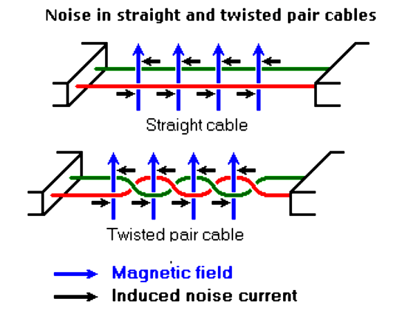 Differential signals with RS485