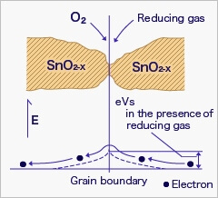 Gas Detector Theory