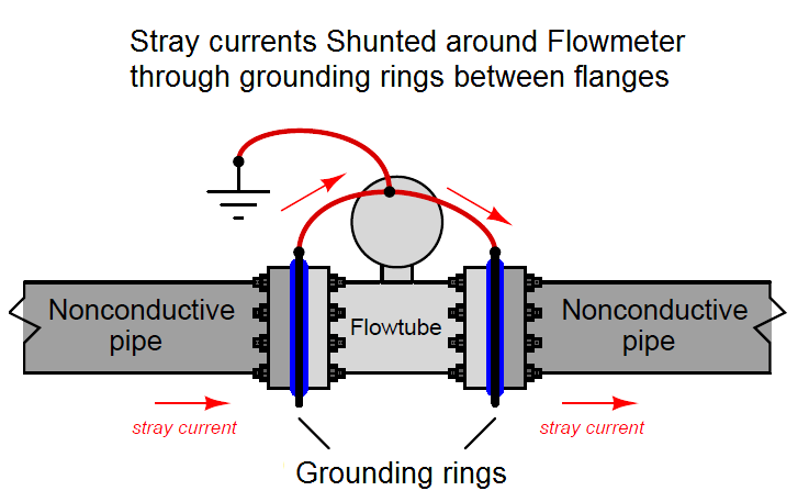 Magnetic Flow Meter Grounding