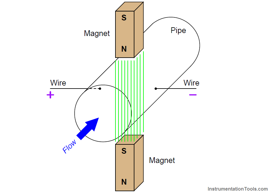 Magnetic flow meter Principle