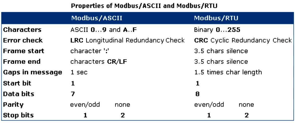 Modbus ASCII and Modbus RTU