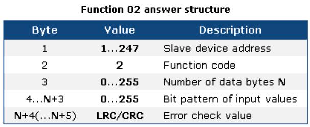 Modbus Answer Structure