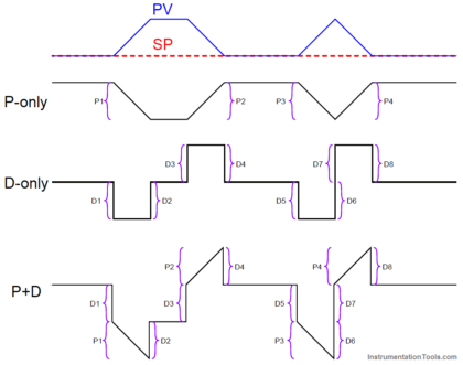 PID Controller Graph - 3