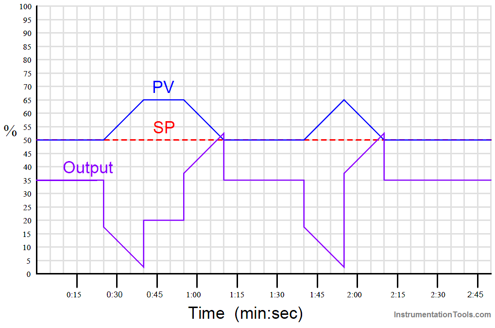 PID Controller Graph - 5
