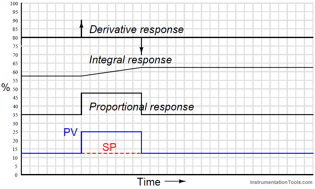 PID Controller Responses to a momentary step-and-return