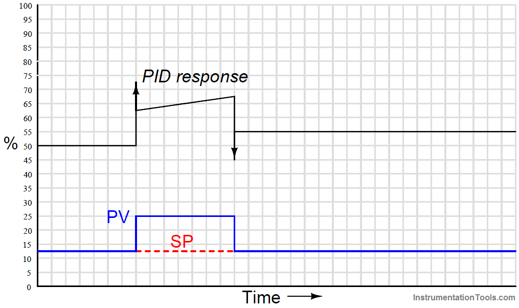 PID Controller Responses to a momentary step input