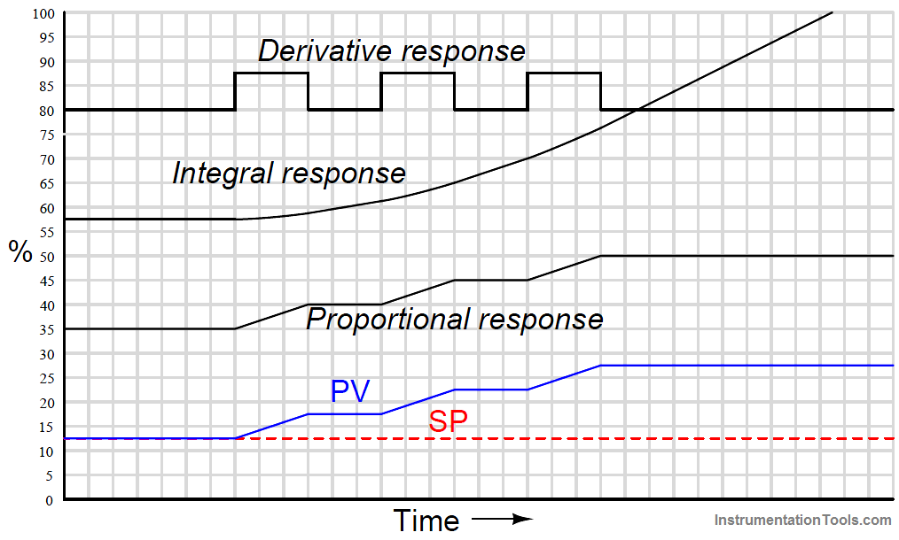 PID Controller Responses to a multiple ramps and steps