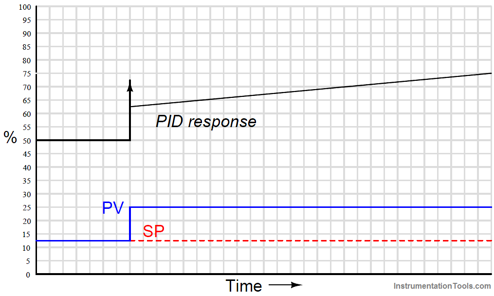 PID Controller Responses to step-change input