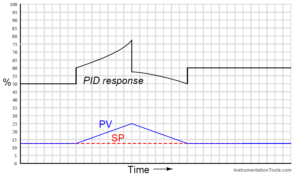 PID Controller up-and-down ramp input