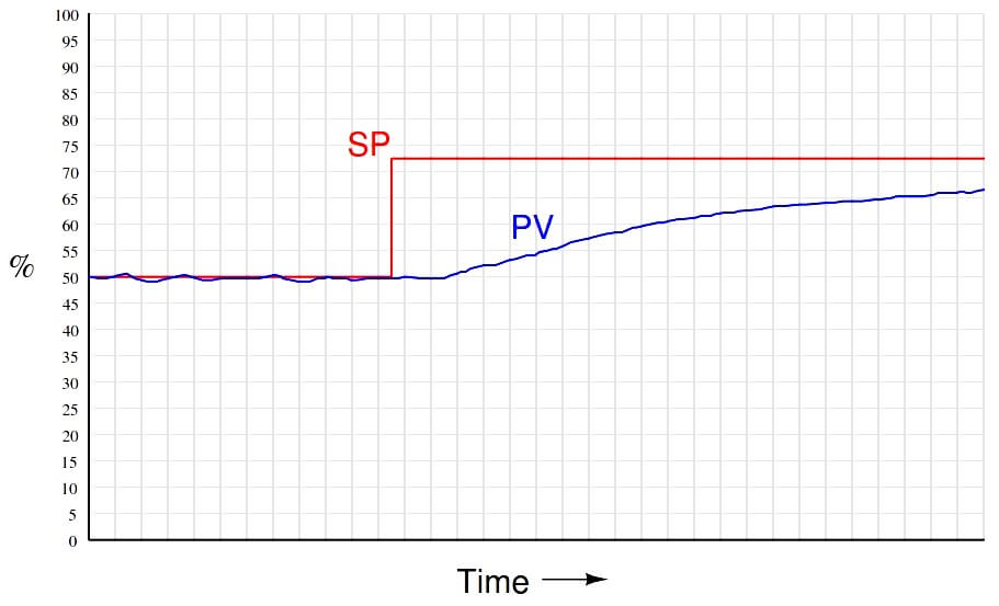 Proportional Controller Graph