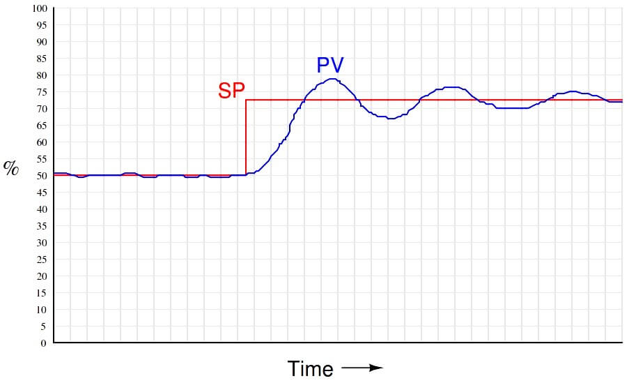 Proportional Controller Working