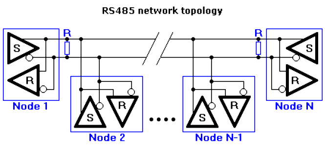 RS485 Network Topology