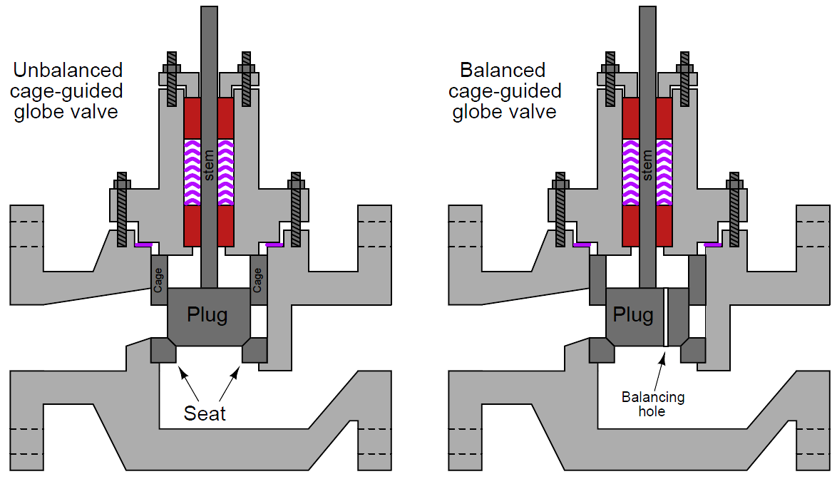 Cage-guided globe valves