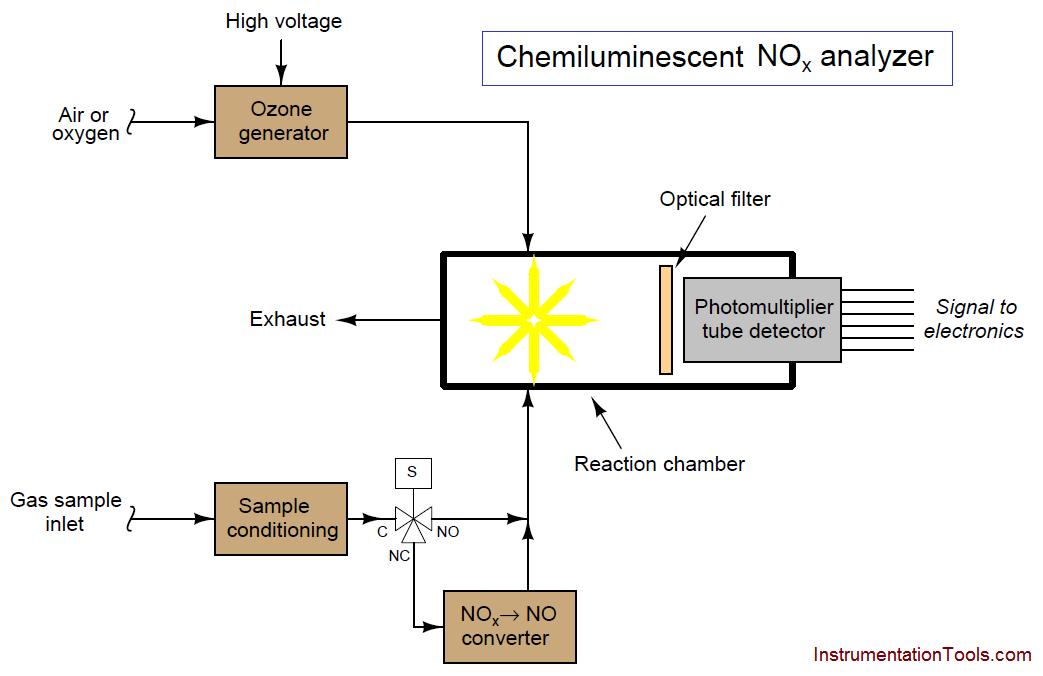 Chemiluminescent Analyzer
