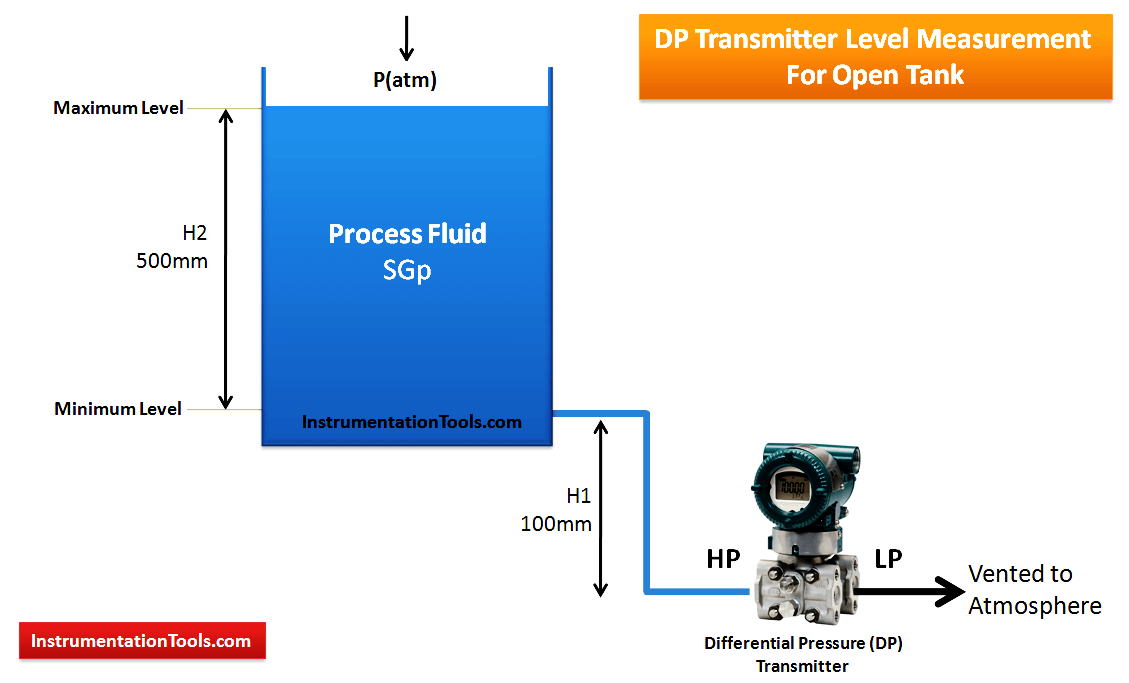 DP Transmitter Installed Below Tapping Point for Open Tank