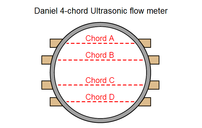4 Channel ultrasonic flow meter