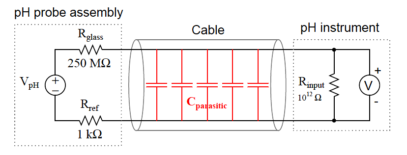 Equivalent electrical circuit of a pH meter