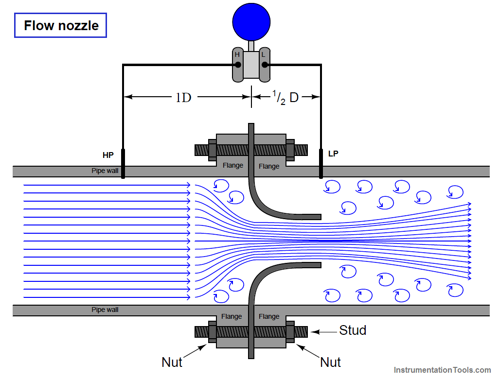 Flow Nozzle Principle