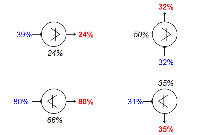 High-limit and low-limit switch functions