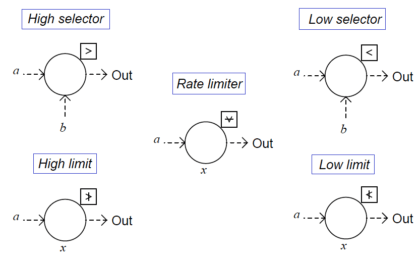 Limit, Selector, and Override controls