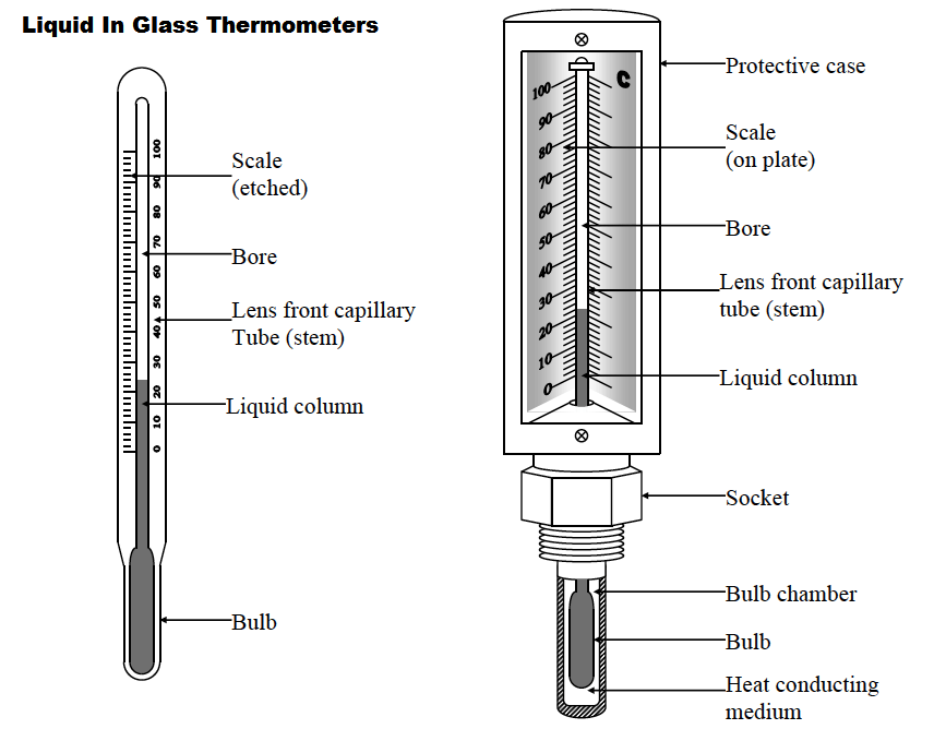 Liquid In Glass Thermometers