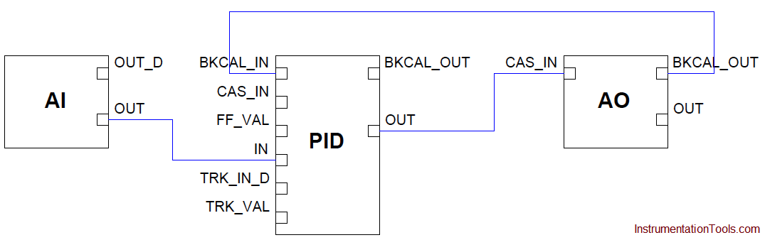 PID control algorithm with FF function blocks